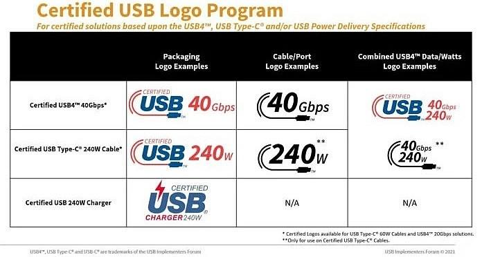 Новые логотипы USB Type-C