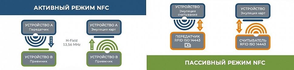 Активный и пассивный режимы работы NFC: примеры