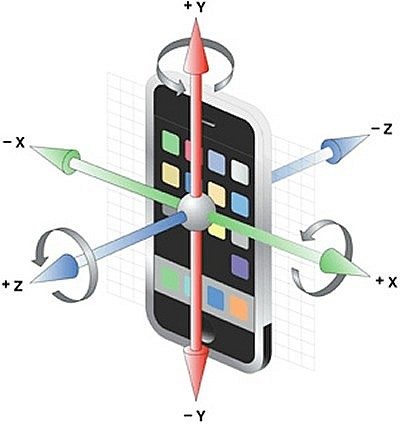Как работает гироскоп в смартфоне